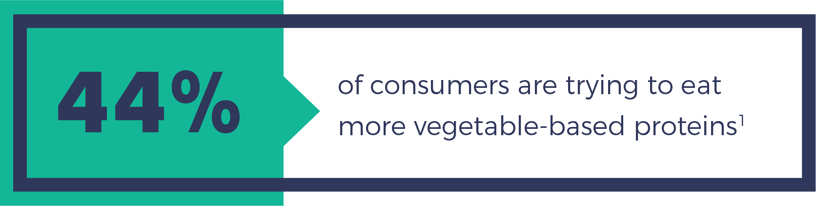 44% of consumers are trying to eat more vegetable-based proteins.