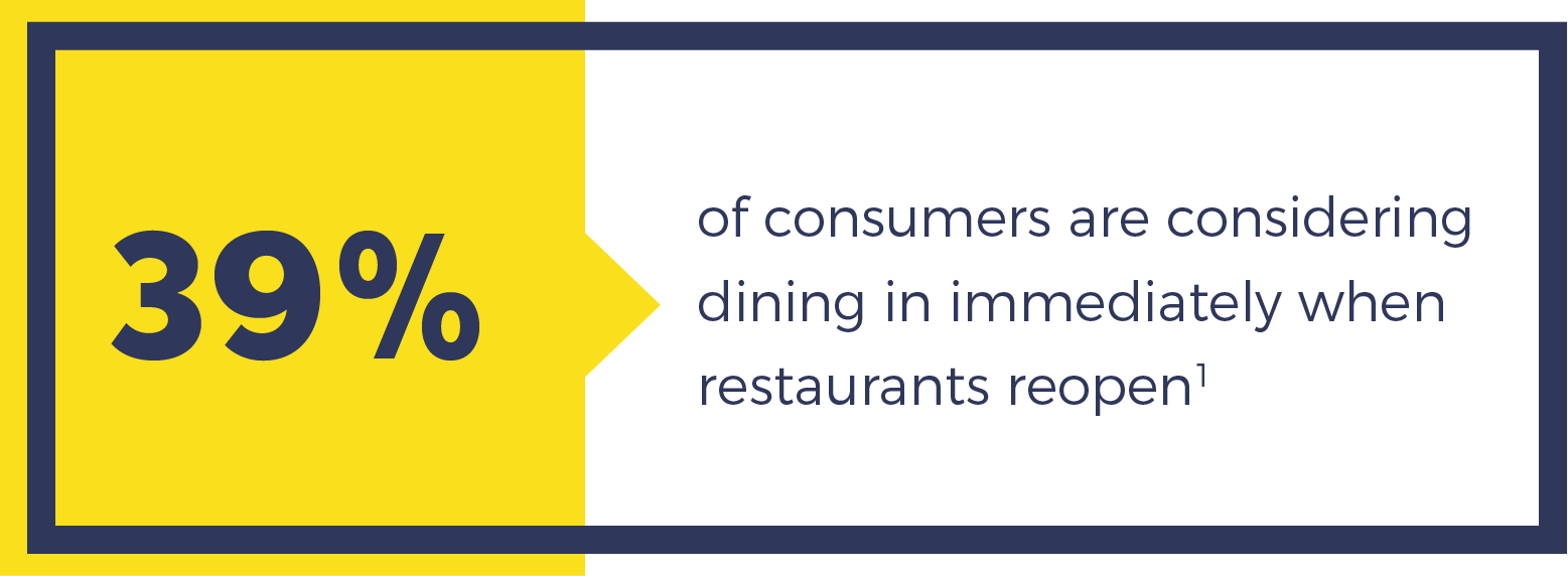 39% of consumers are considering dining in immediately when restaurants reopen
