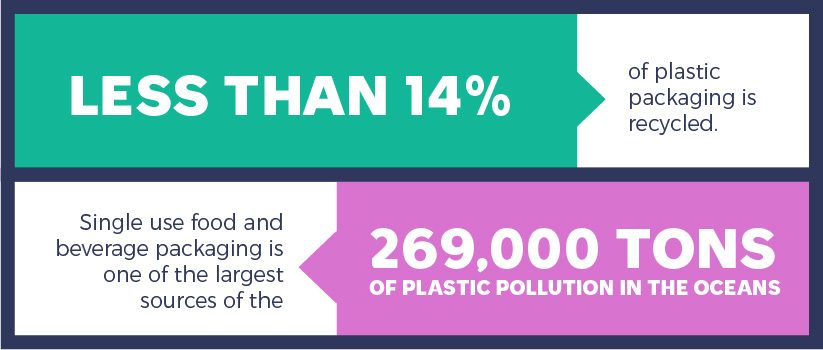 Less than 14% of plastic packaging is recycled. Single use food and beverage packaging is one of the largest sources of the 269,000 tons of plastic pollution in the oceans.