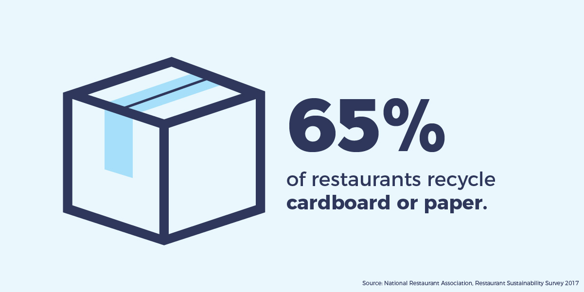 65% of restaurants recycle cardboard or paper.