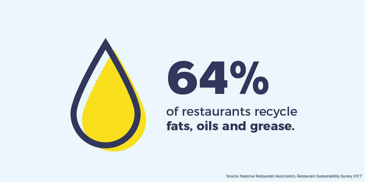 64% of restaurants recycle fats, oils and greese.