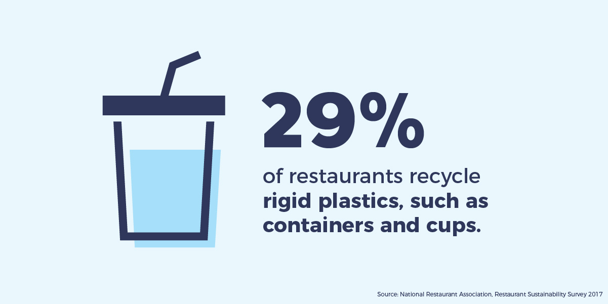 29% of restaurants recycle rigid plastics, such as containers and cups.
