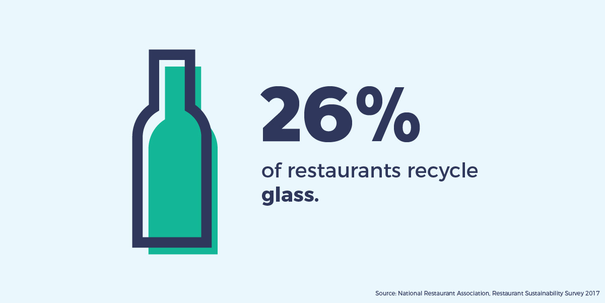 26% of restaurants recycle glass.